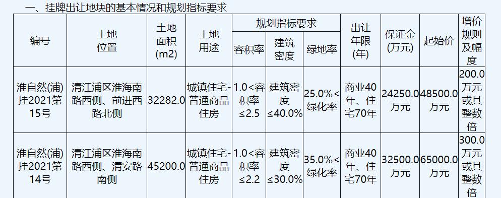 江苏水利房地产8.18亿元竞得淮安1宗商住用地 溢价率25.85%中国网地产