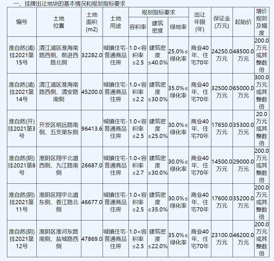 淮安市集中出让5宗商住用地,总成交价24.93亿元