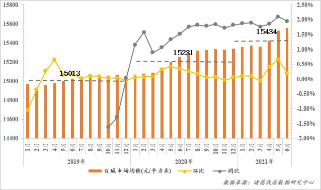 诸葛找房:上半年百城二手住宅均价15434元/㎡ 累计上涨1.42%中国网地产