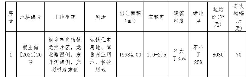 乌镇实业9040万元+1100<span class=