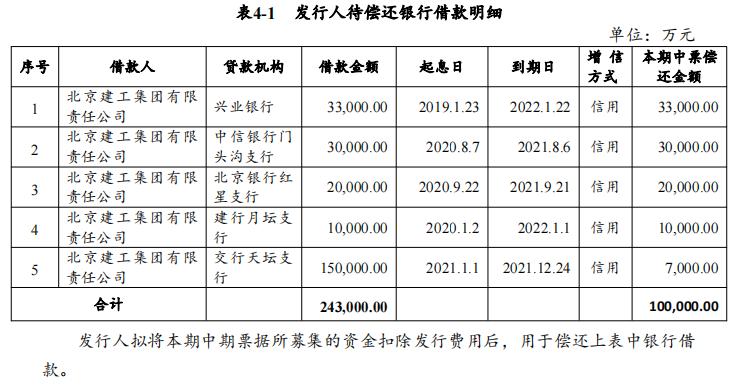 北京建工集团:拟发行10亿元中期票据中国网地产