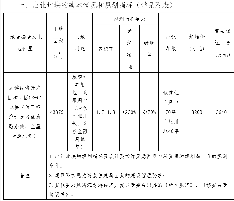 丽水佳龙房地产2.34亿元+配建6390平竞得衢州1宗商住用地 溢价率28.57%中国网地产
