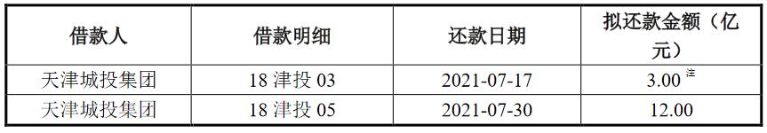 天津城建:拟发行15亿元公司债券 发行期限为两年、三年