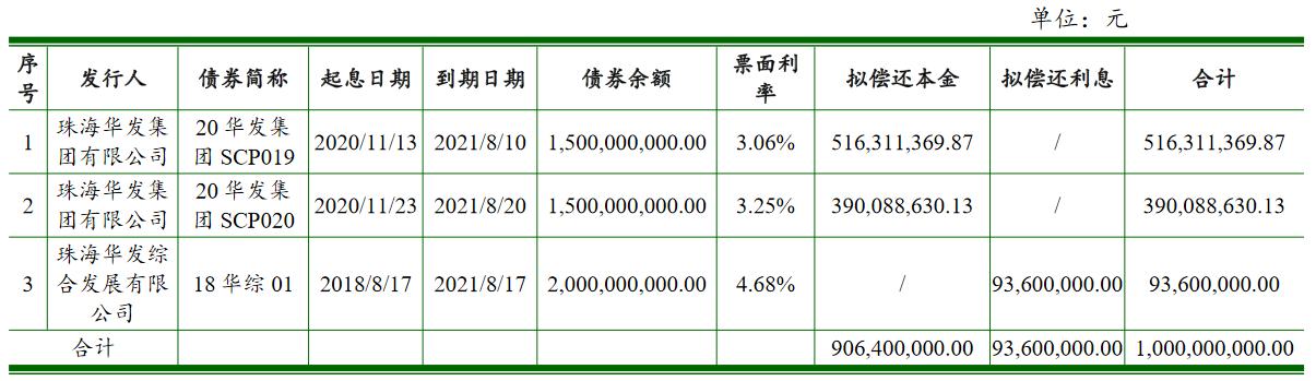 珠海华发:拟发行10亿元超短期融资券 中国网地产