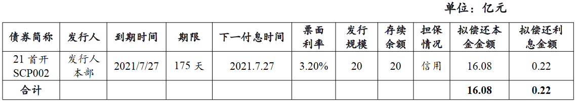 首开股份:拟发行50亿元超短期融资券 发行期限28天中国网地产