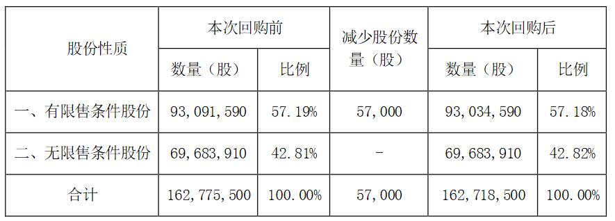 新大正:回购注销5.7万股限制性股票 不会对公司财务产生较大影响