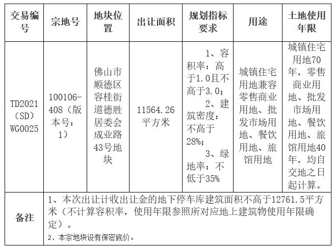 凯蓝2.37亿元竞得佛山1宗商住用地 成交楼面价6837.73元/㎡
