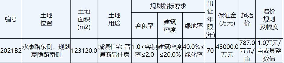 最终经过7轮竞价,富园集团14.64亿元竞得宿迁1宗商住用地