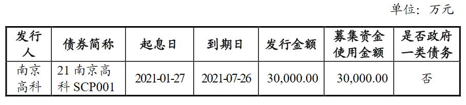 南京高科:3亿元超短期融资券成功发行 发行期限为180天
