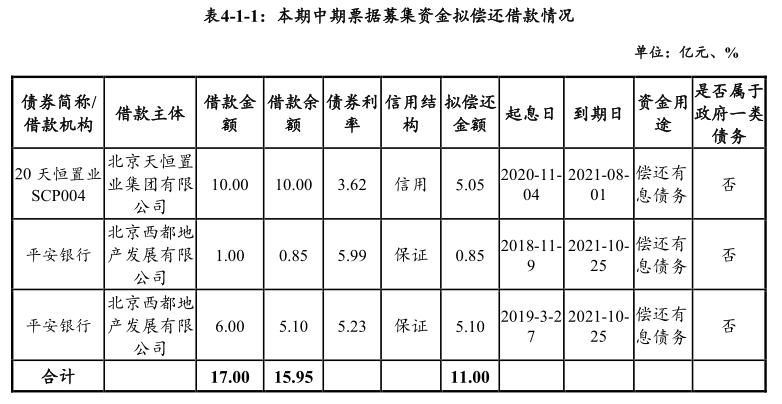 天恒置业:本期发行规模为人民币11亿元,分为两个品种