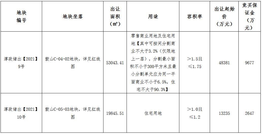 滨江集团6.22亿元拍得杭州淳安2宗地块           _中国网地产