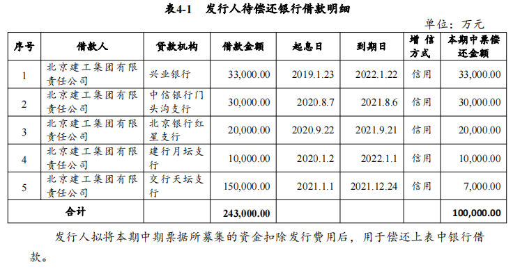 北京建工集团:完成发行10亿元中期票据 票面利率3.27%_中国网地产
