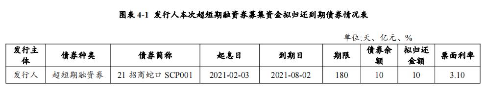 招商蛇口:拟发行10亿元超短期融资券_中国网地产