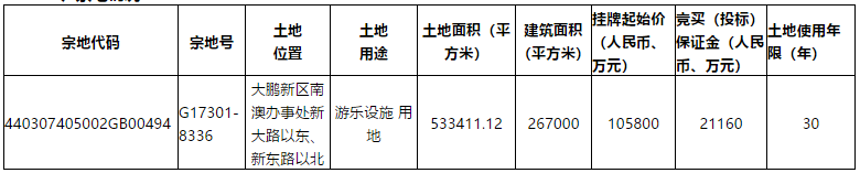 深圳10.58亿元挂牌1宗游乐设施用地 绿化覆盖率≥30%