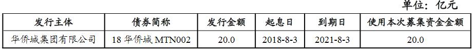 华侨城:完成发行20亿元中期票据 分为两个品种