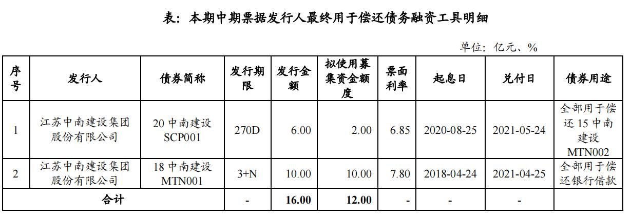 中南建设:本期发行金额上限为12亿元