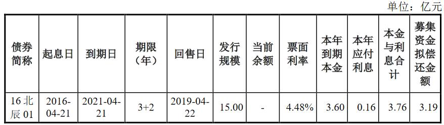 北辰实业:本期债券最终发行规模为人民币3.19亿元