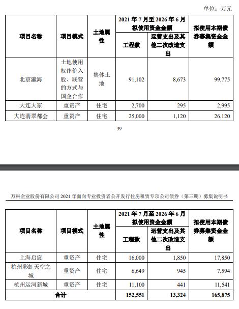 万科A:成功发行30亿元公司债券 最长发行期限7年