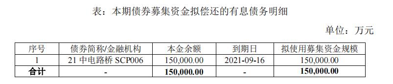 中电建路桥集团:完成发行15亿元公司债券 分为两个品种
