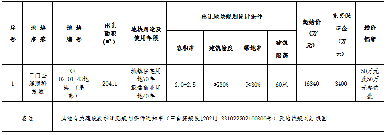 经134轮竞拍,三门金鳞之星置业以2.19亿元竞得台州市三门县1宗住宅用地
