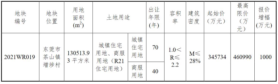 东莞34.57亿元挂牌1宗商住用地 面积为13.05平方米