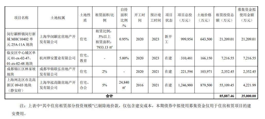 华发股份拟发行5亿元住房租赁专项公司债券 起息日2021年7月30日