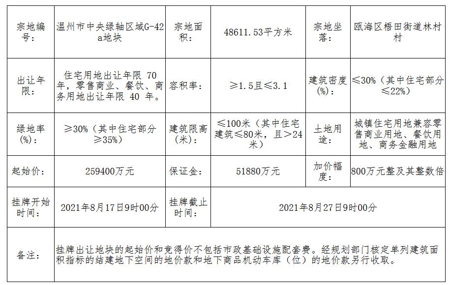 温州瓯海区5.19亿元挂牌1宗住宅用地_中国网地产