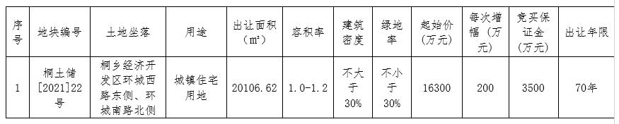 嘉兴桐乡一宗宅地以上限价格2.41亿元成交 容积率1.0-1.2