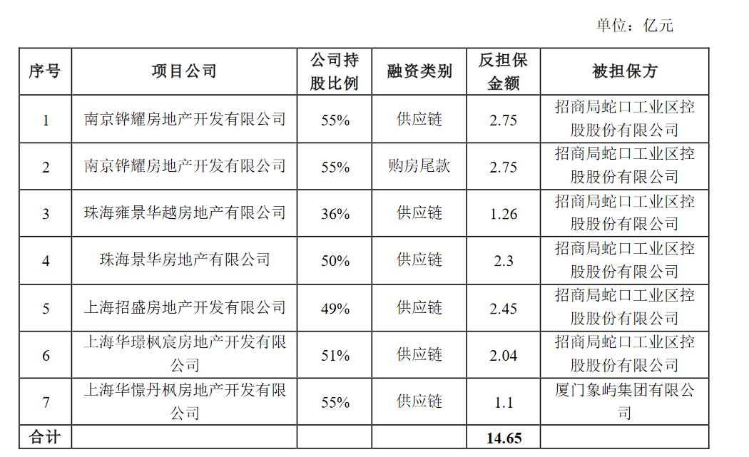 华发股份:为提供贷款担保股东提供164.65亿元反担保_中国网地产