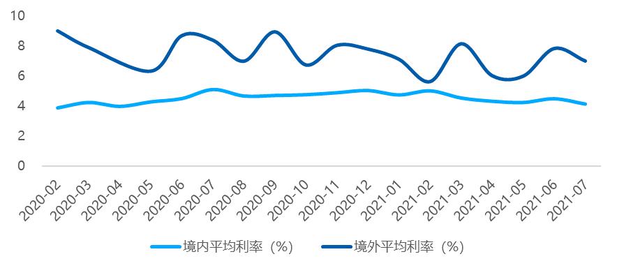 贝壳研究院:金融调控再加紧,7月债市规模下滑,投资者信心走低核心_中国网地产
