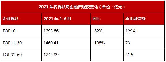 领先指数 2021上半年中国房地产企业融资TOP榜_中国网地产