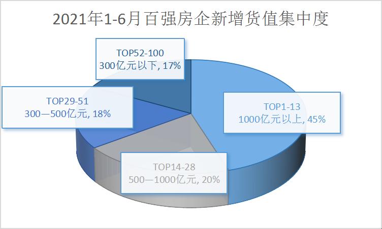 领先指数 2021上半年中国房地产企业新增土地货值TOP100_中国网地产
