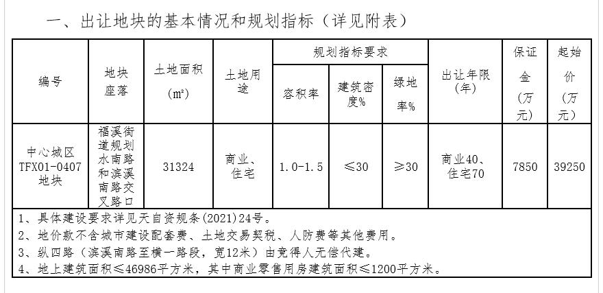 浙江银轮置业5.1亿元竞得台州1宗商住用地 成交楼面价10844元/㎡