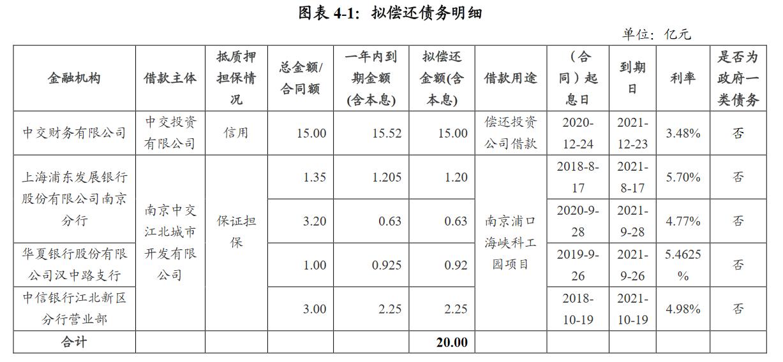 中交投资:拟发行20亿元中期票据 发行期限为3+N(3)年