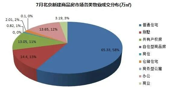 中原地产:上周北京商品住宅累计成交533.43亿元 环比前一周下降5% _中国网地产