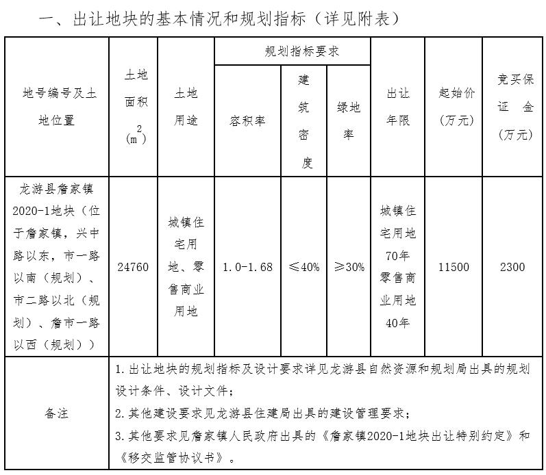 龍游楚盛置業底價1.15億元摘得衢州1宗商住用地_中國網地產