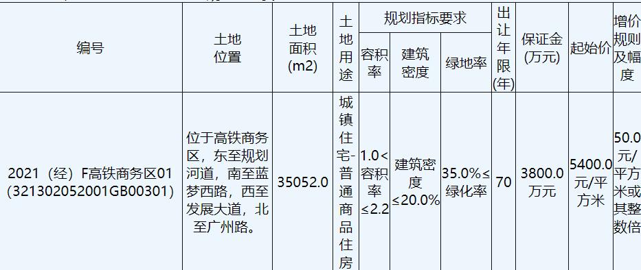 國興2.65億元競得宿遷1宗商住用地 溢價率39.82%_中國網地產