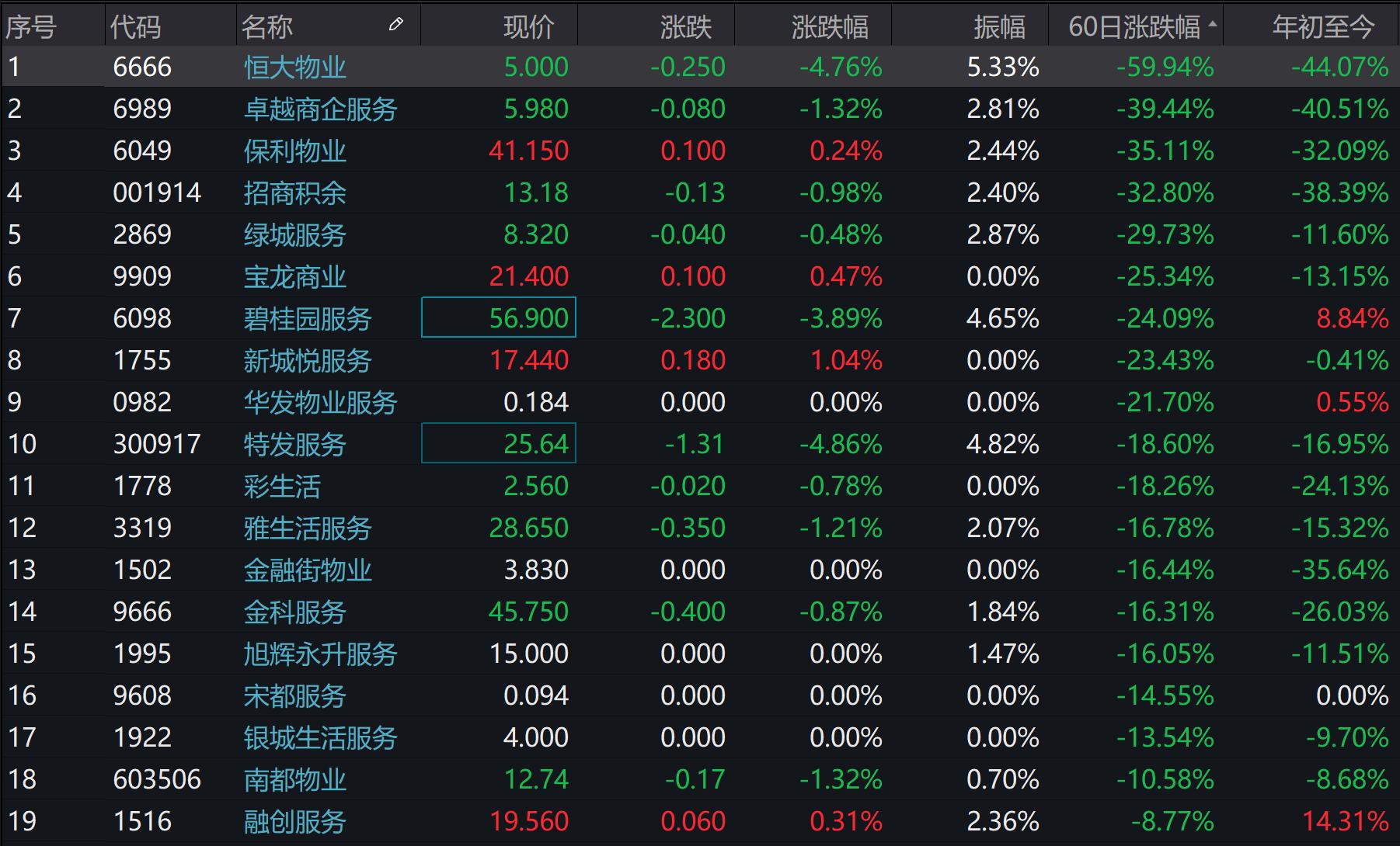 4.8%背后:万物云的战略野望与阳光城的抉择_中国网地产