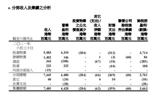 """九龙仓置业""""受困""""疫情  承认租金收入依然受压_中国网地产"""