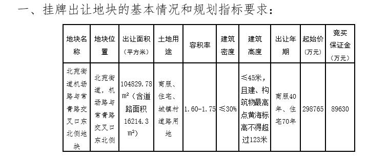 美的置業35.88億元競得金華義烏1宗商住用地 溢價率20.08%_中國網地產