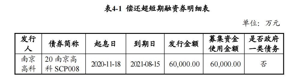 南京高科:擬發行6億元超短期融資券_中國網地產