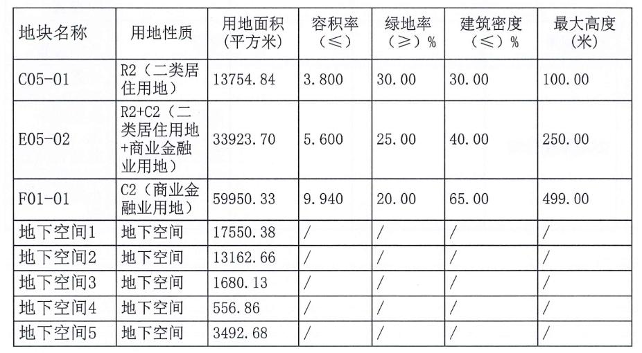 華潤置地56.07億元競得東莞1宗商住用地_中國網地產