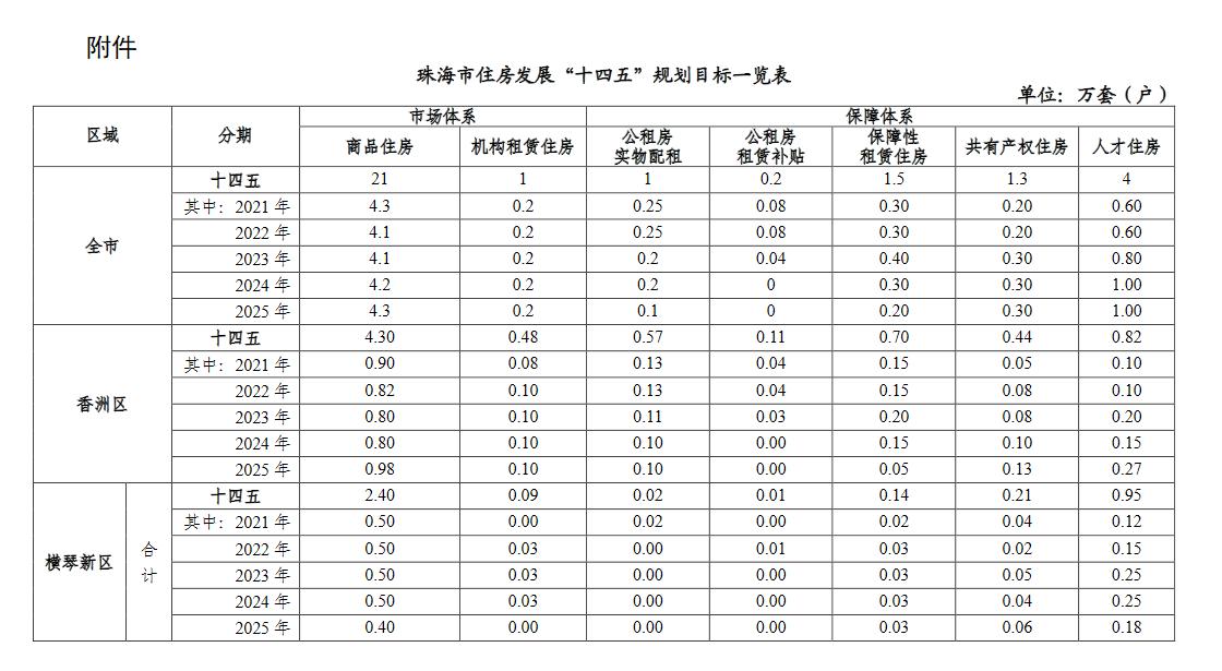 """珠海住建局:对《珠海市住房发展""""十四五""""规划和二〇三五年远景目标纲要》公开征求意见_中国网地产"""