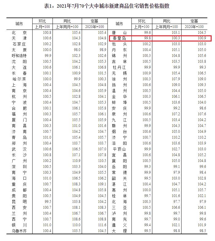 """7月70城房价发布 秦皇岛房价持续""""双降""""_中国网地产"""