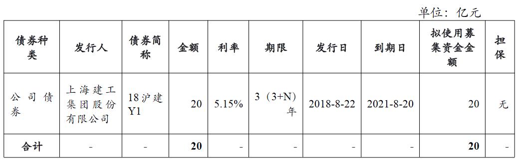 上海建工:完成发行20亿元中期票据 发行利差0.92%_中国网地产