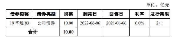 华远地产:10亿元公司债券票面利率确定为3.73%_中国网地产