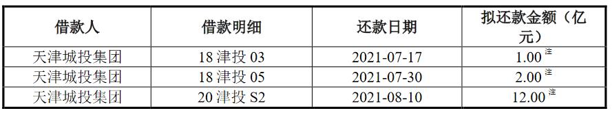 天津城投:拟发行不超过15亿元公司债券_中国网地产