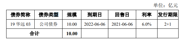 华远地产:完成发行10亿元公司债券 票面利率3.76%_中国网地产
