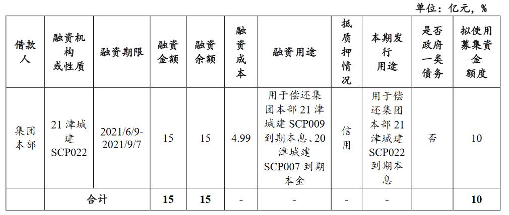天津城投:完成发行10亿元超短期融资券 票面利率4.53%_中国网地产