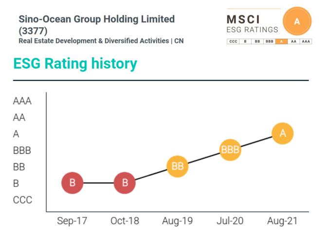 内房企最高 远洋集团MSCI-ESG评级升至A级_中国网地产